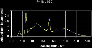 03_sp_Philips950