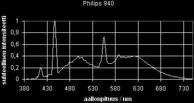 04_sp_Philips940