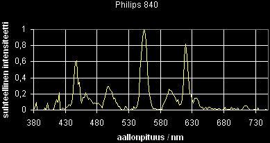07_sp_Philips840.jpg